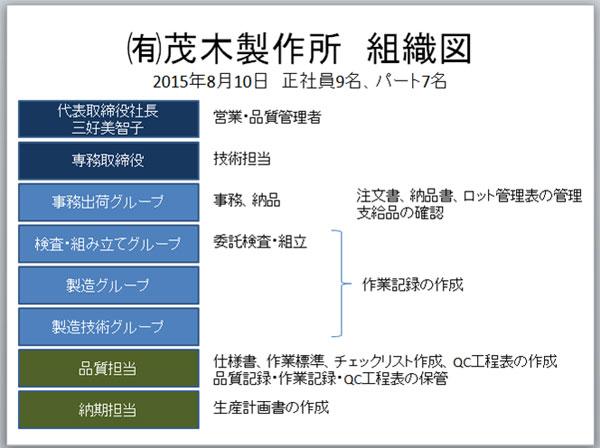 ㈲茂木製作所のQMSの組織図